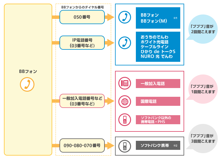 SoftBank ブロードバンド サービ...