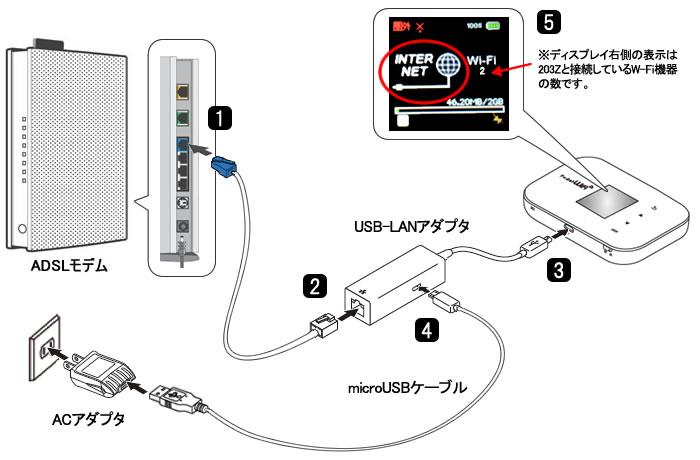 接続と設定|SoftBank ブロードバンド サービス|ADSL ...